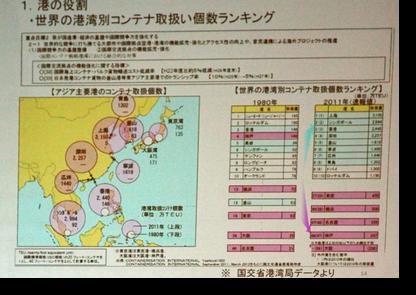 日本の港湾の国際競争力について